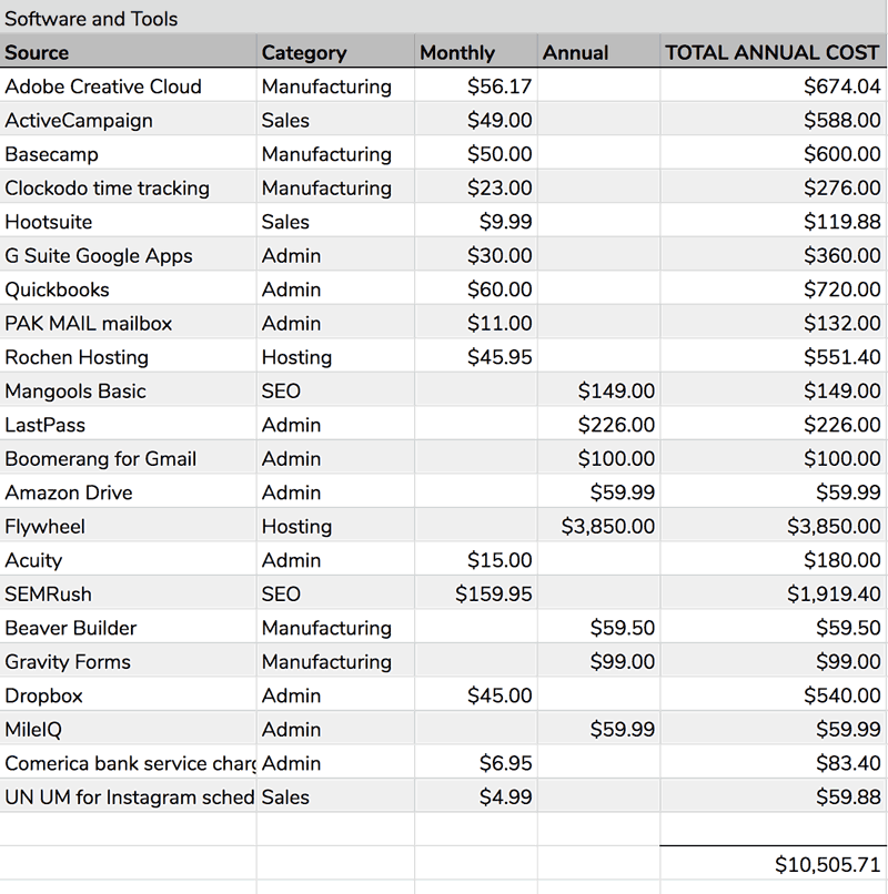 Spreadsheet of costs of tools for a web design business